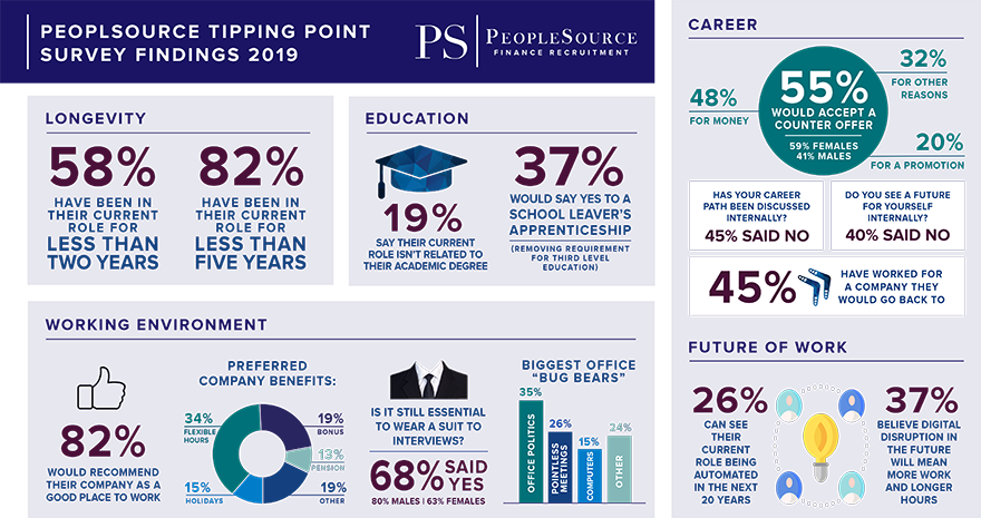Findings in numbers - 'Tipping point survey 2019'
